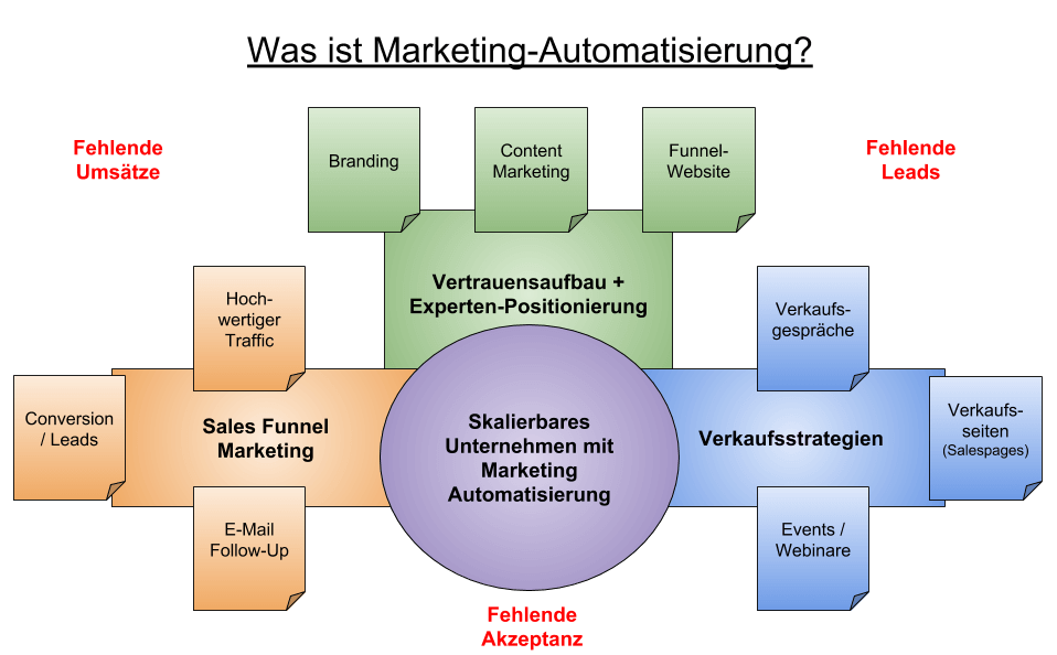 Marketing Automation Bedeutung